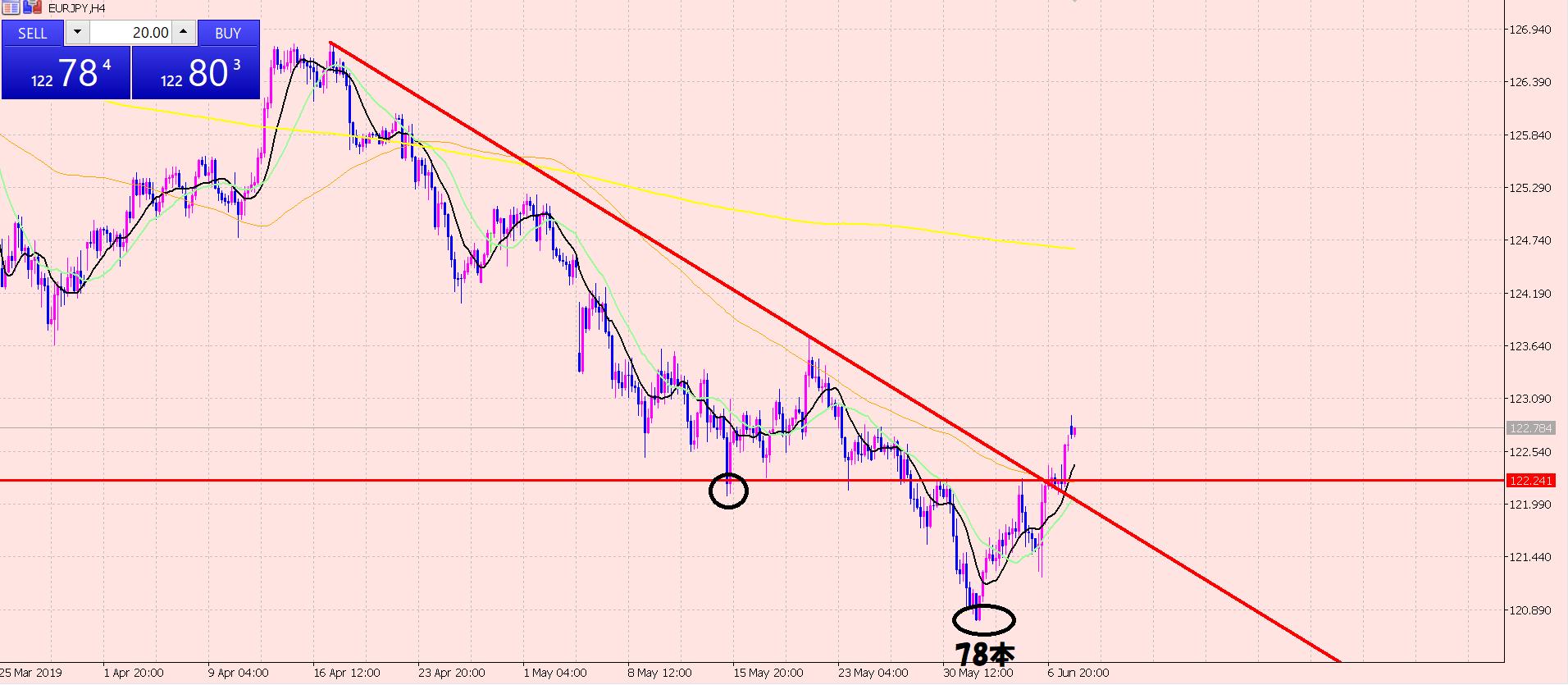 ユーロ円 短期のラインに注目♪