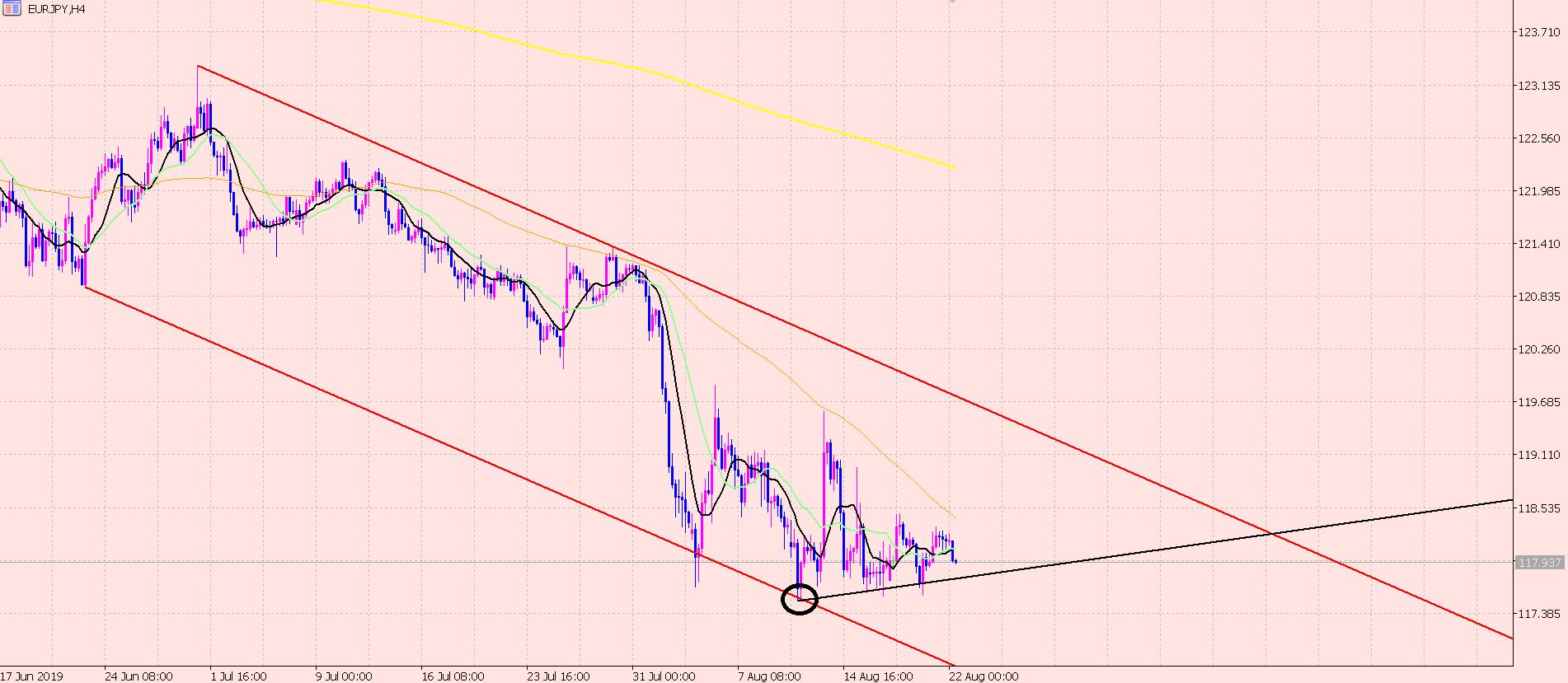 ユーロ円 4短期分析♪