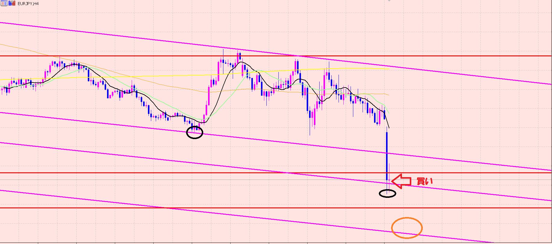 ユーロ円 油断はできない相場♫