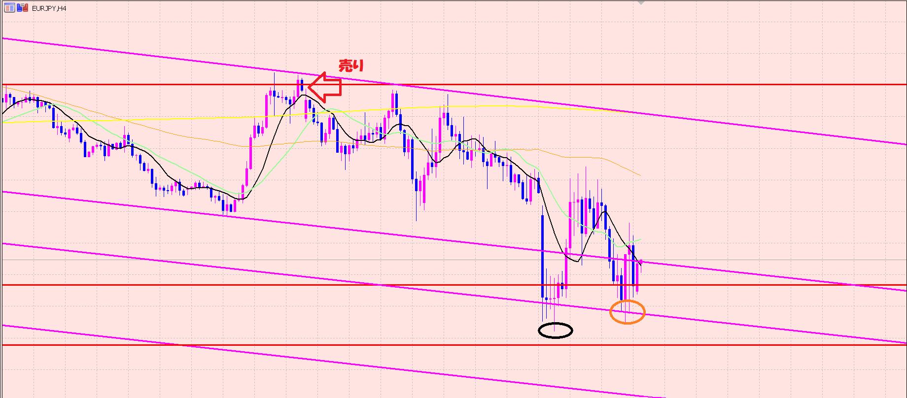 ユーロ円 今の注目ポイント♫