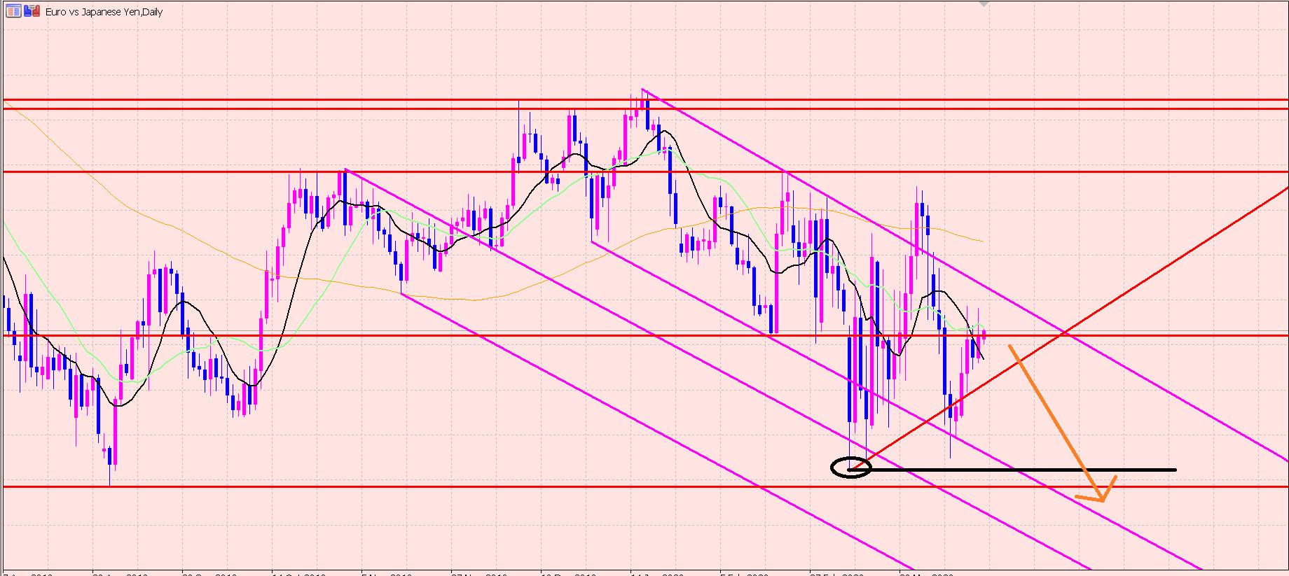 ユーロ円 今日の注目ポイント♫