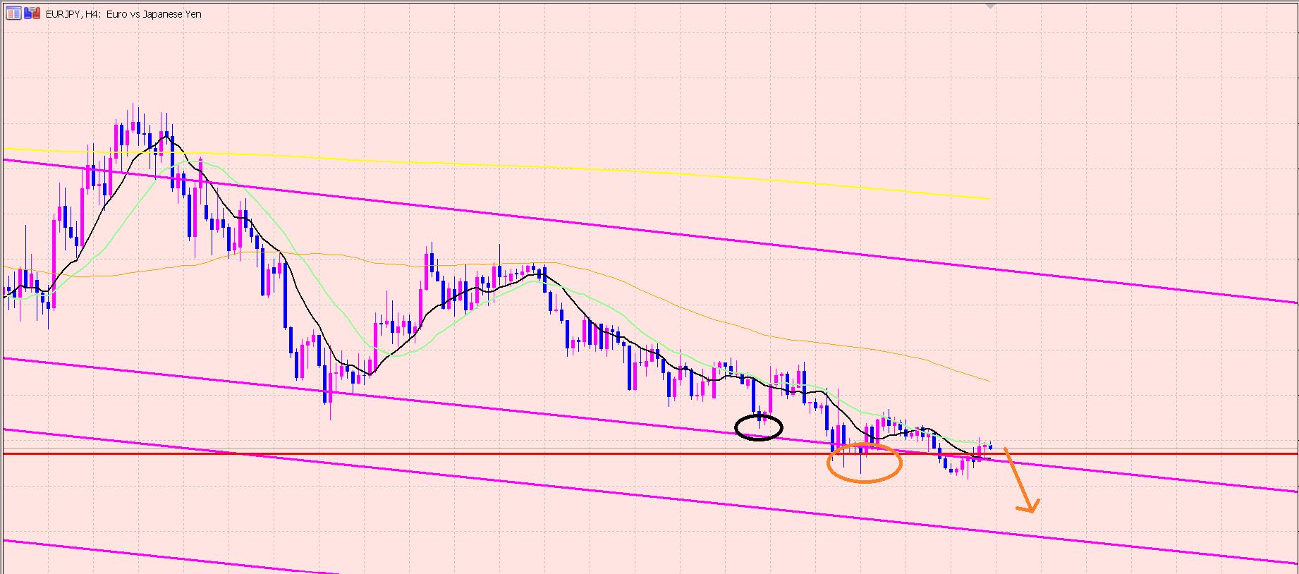 ユーロ円 トレード根拠♫日本破綻について・・・