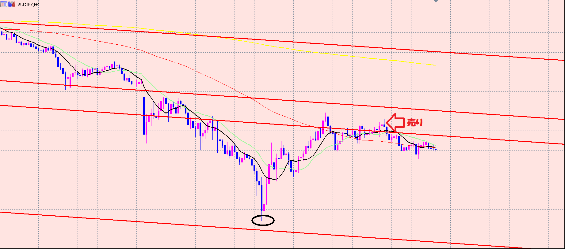 豪ドル円 ゾーンの見方♫