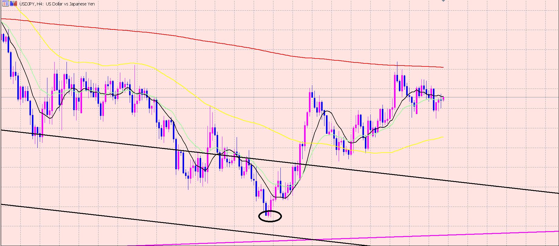 ドル円 ボトム時間の相場の見方♫