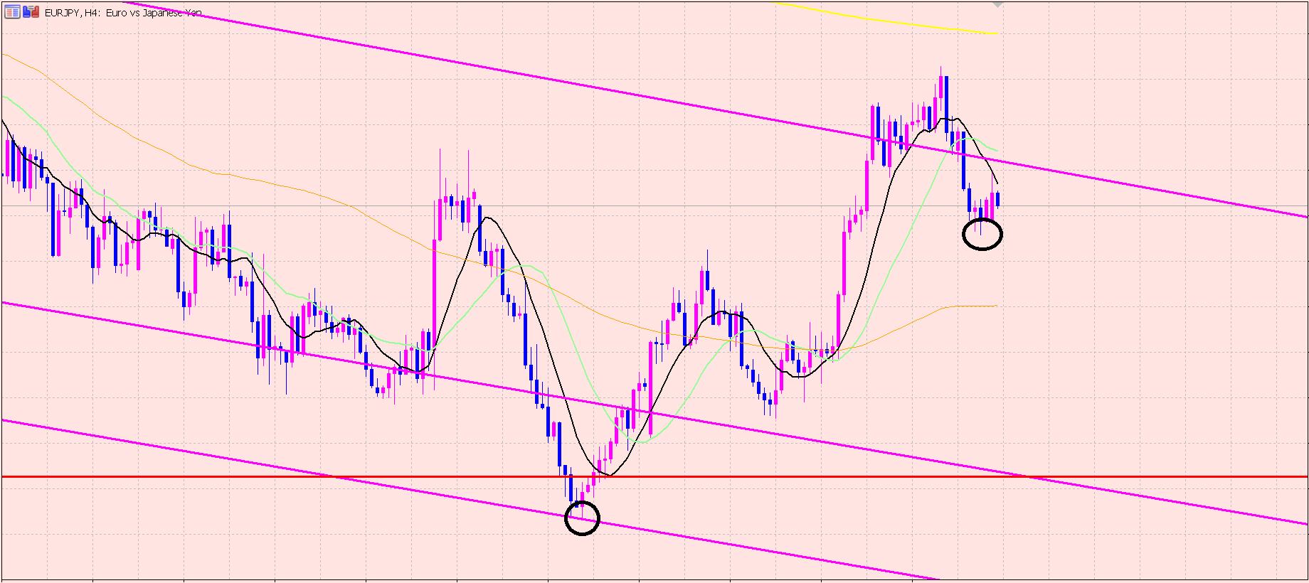 ユーロ円 今週の相場の流れ♫