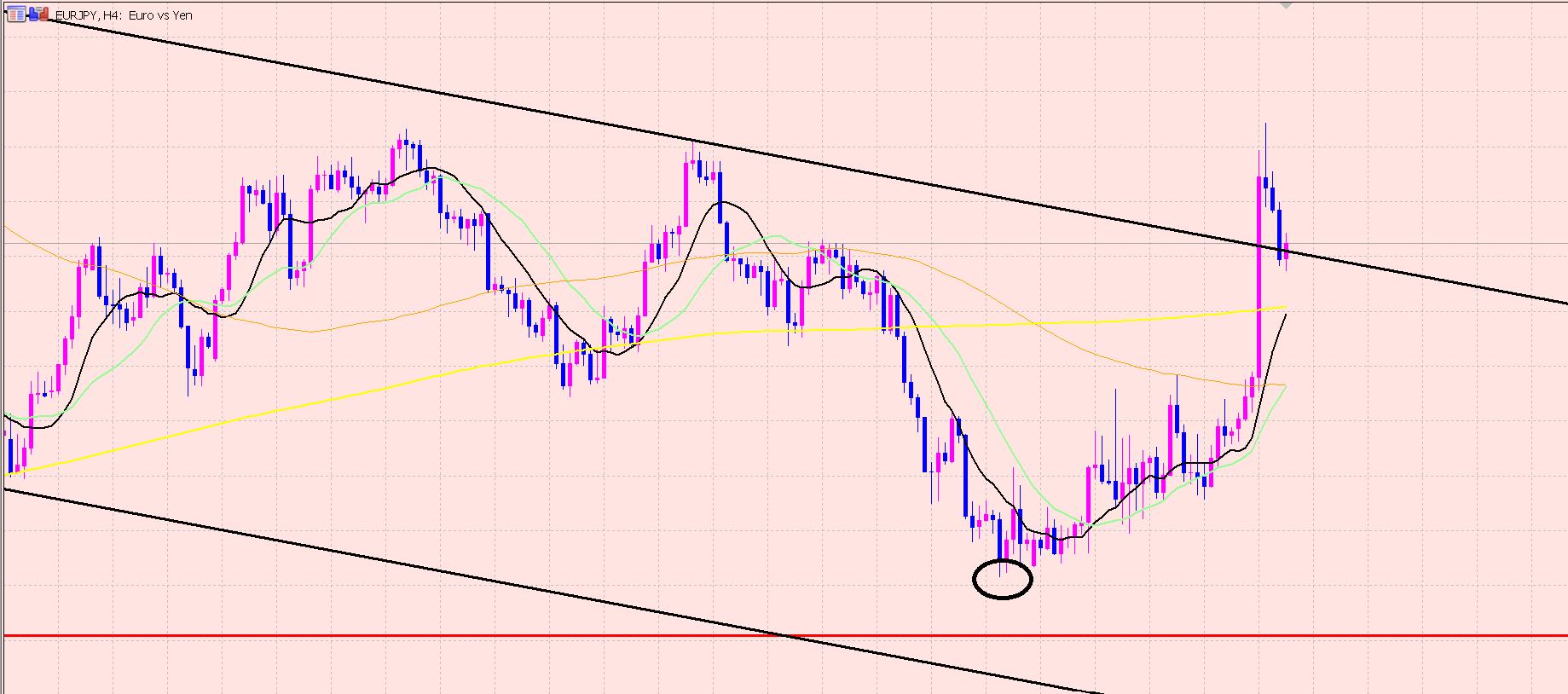 ユーロ円 トレンドライン越え♫