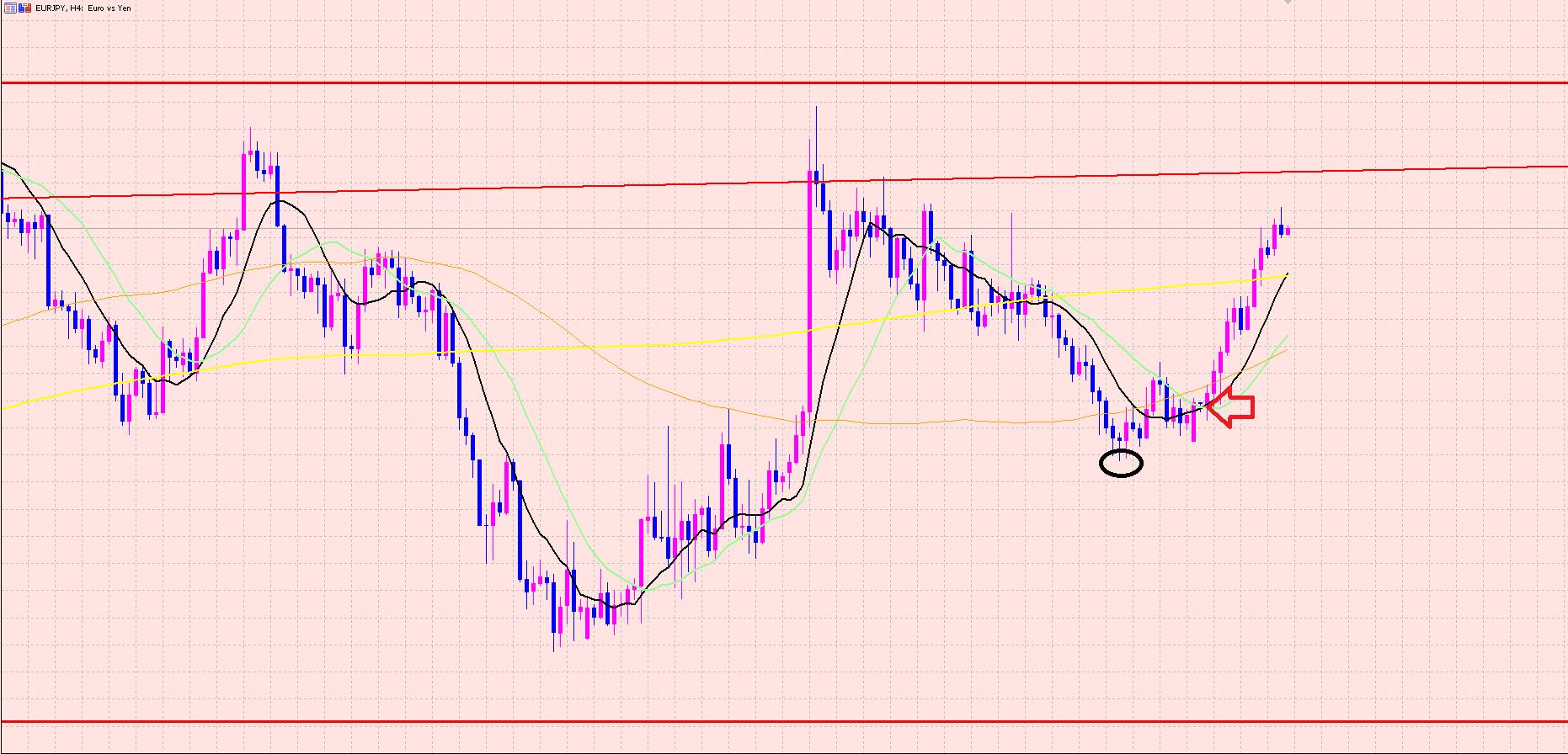 ユーロ円 押し目買いのポイント♫