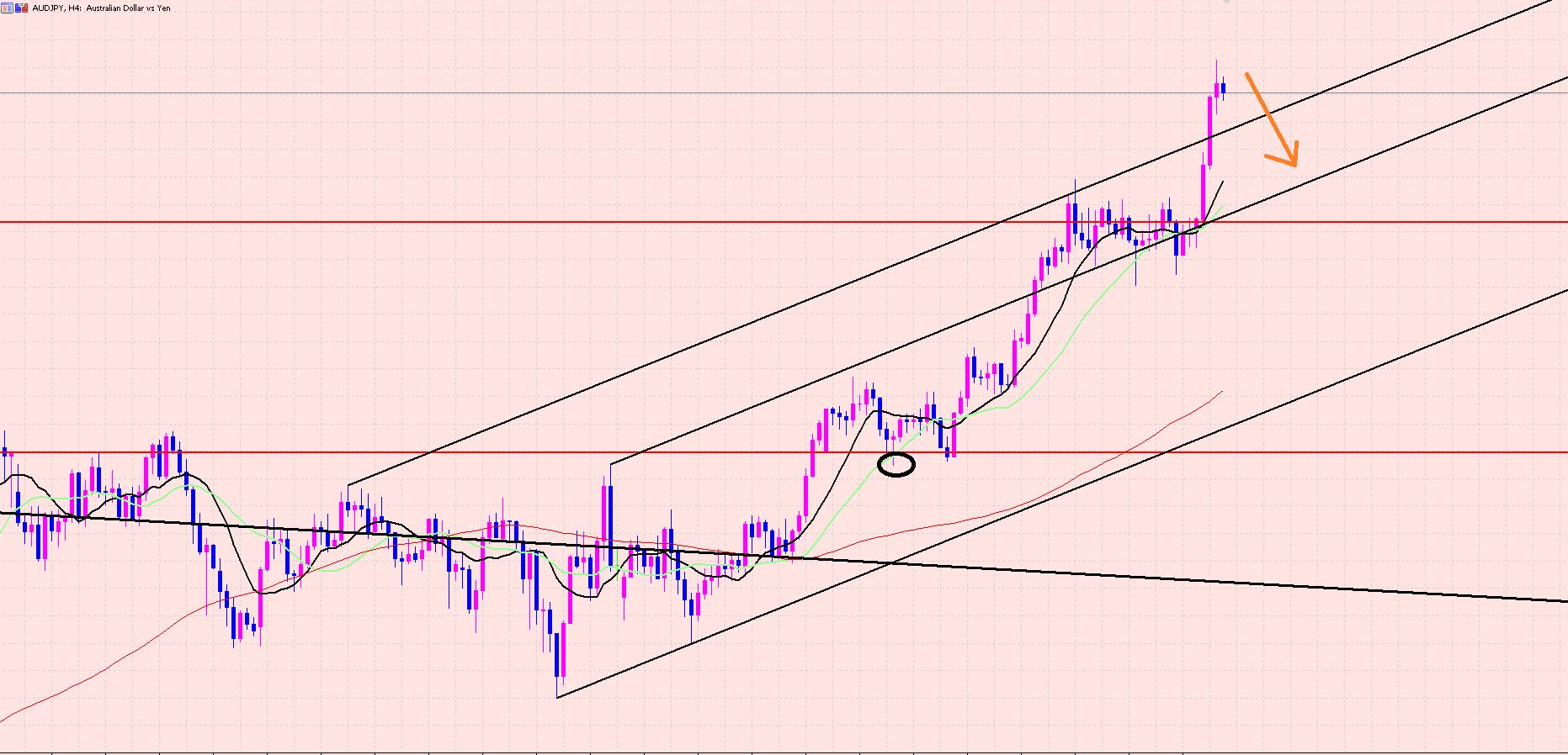 豪ドル円 バブル崩壊の天井は♫