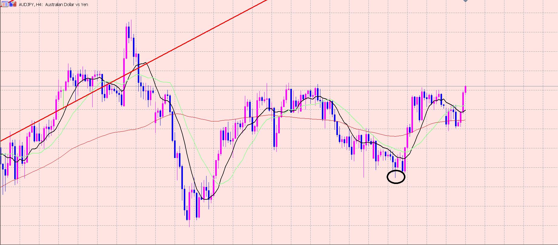 豪ドル円 ポイント付近まで上昇♫