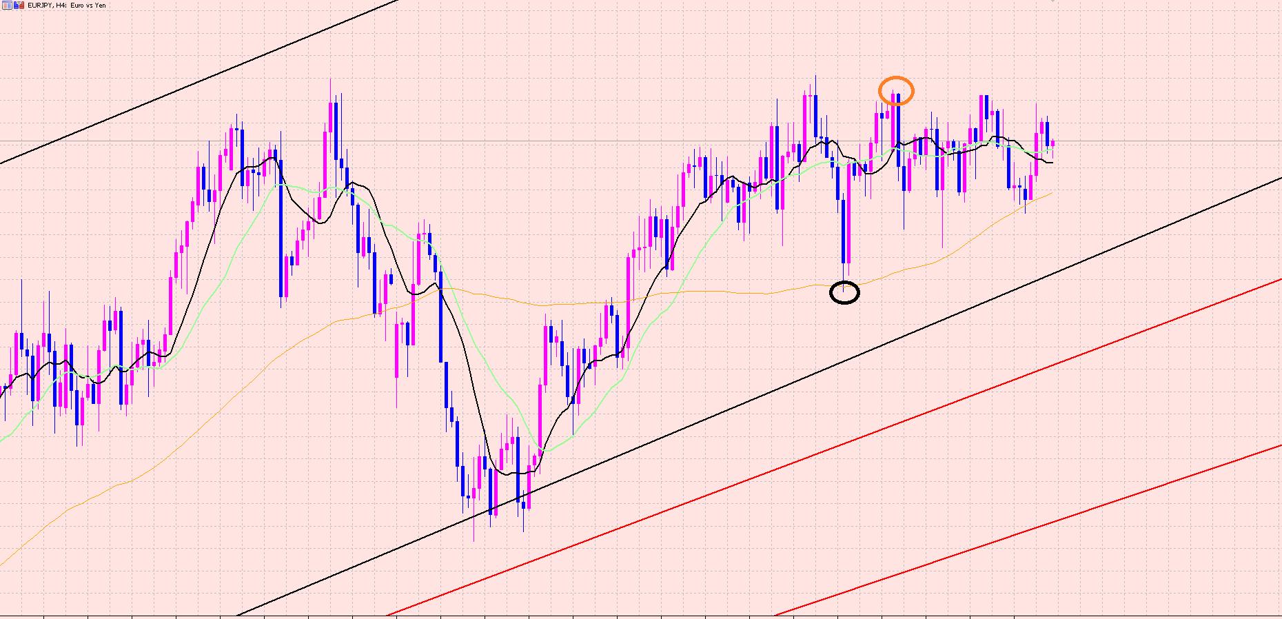 ユーロ円 2点の注目ポイント♫