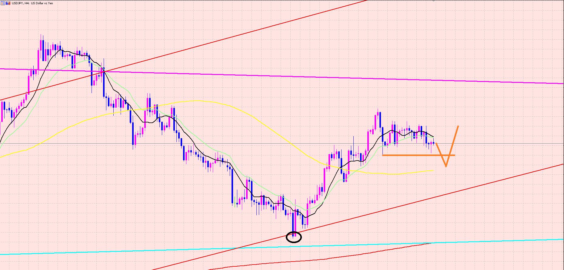 ドル円 短期目線はこちら♫