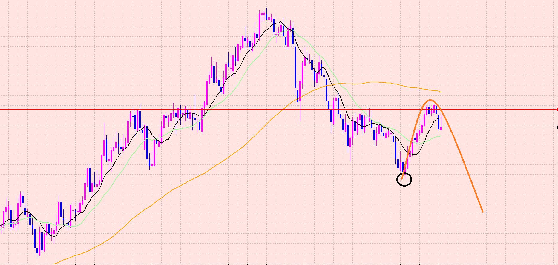ユーロ円 サポートの移動平均線に注目♡
