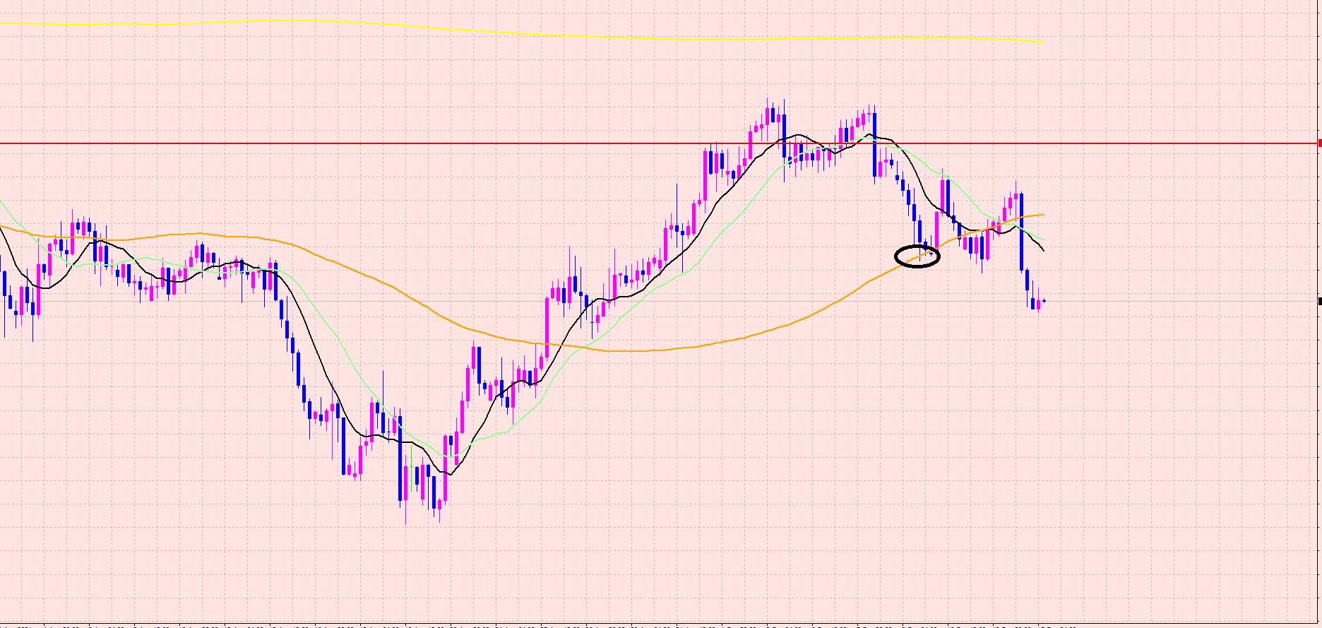 ユーロ円 クロス円 下落開始♡