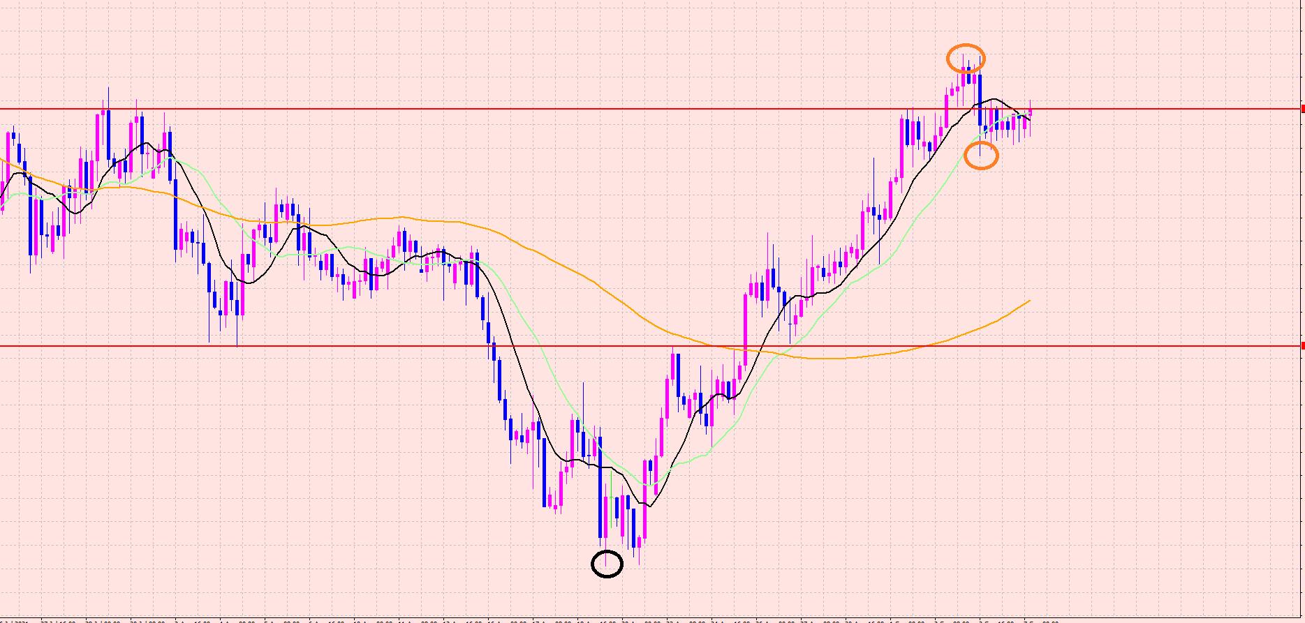 ユーロ円 短期のポイントはこちら♡